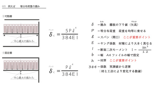 設計の計算式